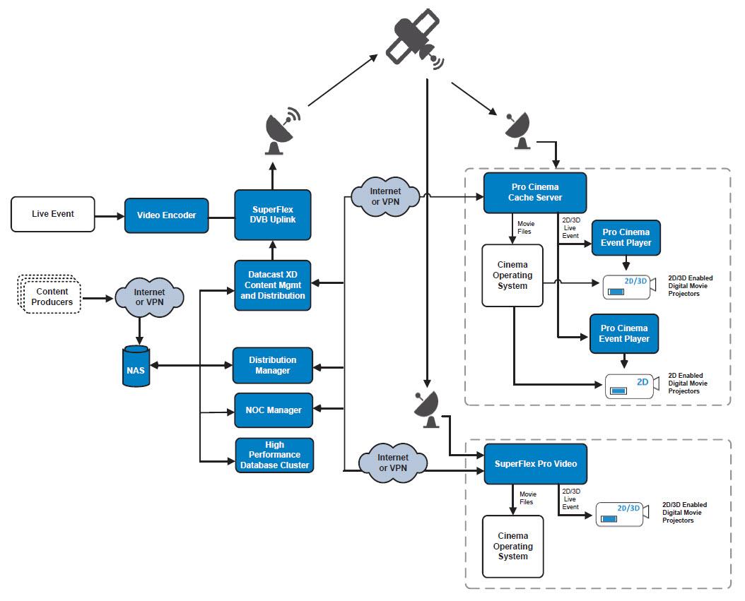 digital cinema delivery international datacasting. Black Bedroom Furniture Sets. Home Design Ideas